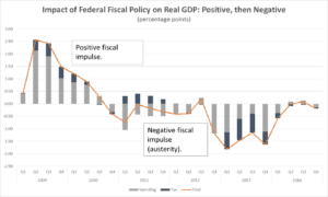 Graph impact of Federal Fiscal Policy on Real GDP