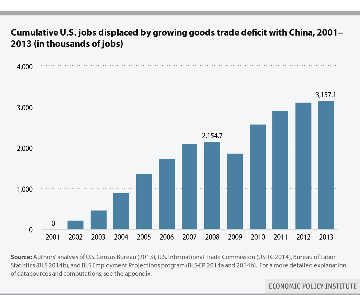 U.S. jobs lost because of trade deficit with China, 2001-2013, in thousands of jobs (EPI).